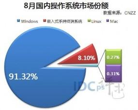 2013年8月国内操作系统市场份额:Windows依然强势占比91.32%