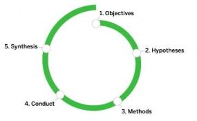 进行用户研究的五步法