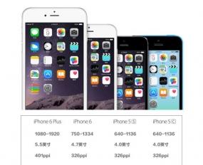 如何快速适配iPhone6及Plus-APP设计师必读