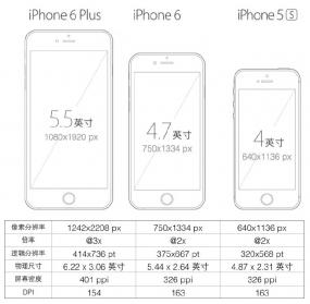 如何实现一份设计稿支持多个尺寸并支持iPhone 6 / 6 plug