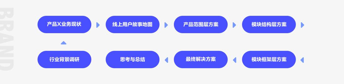B端品牌如何面向C端用户
