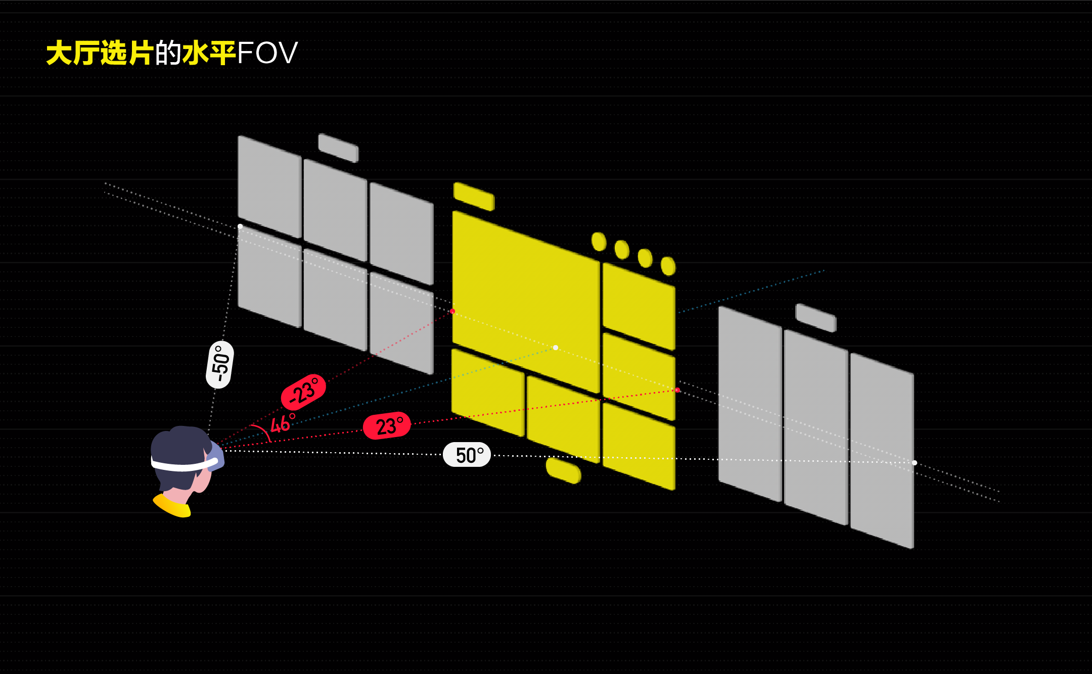 爱奇艺VR的UI是如何摆放的?——谈VR界面的空间布局