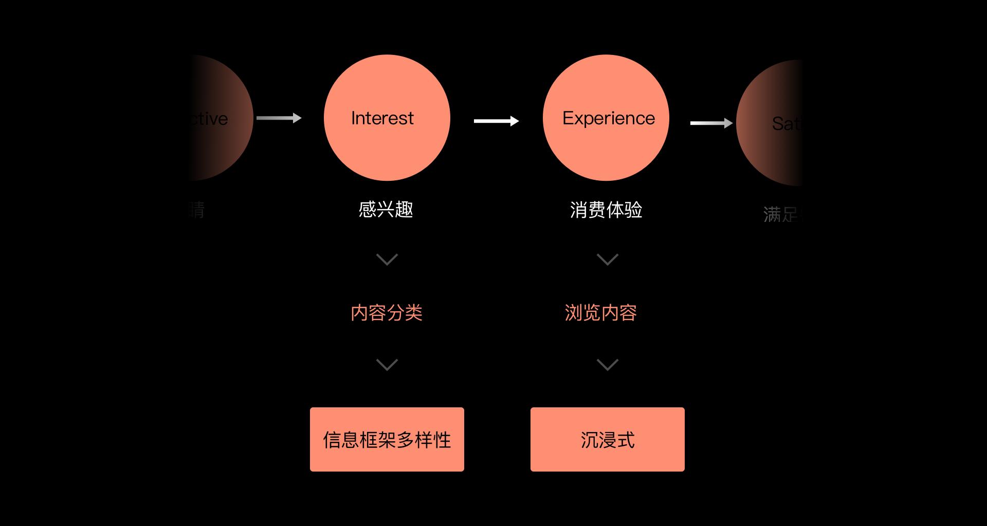内容型产品交互规范的搭建指南