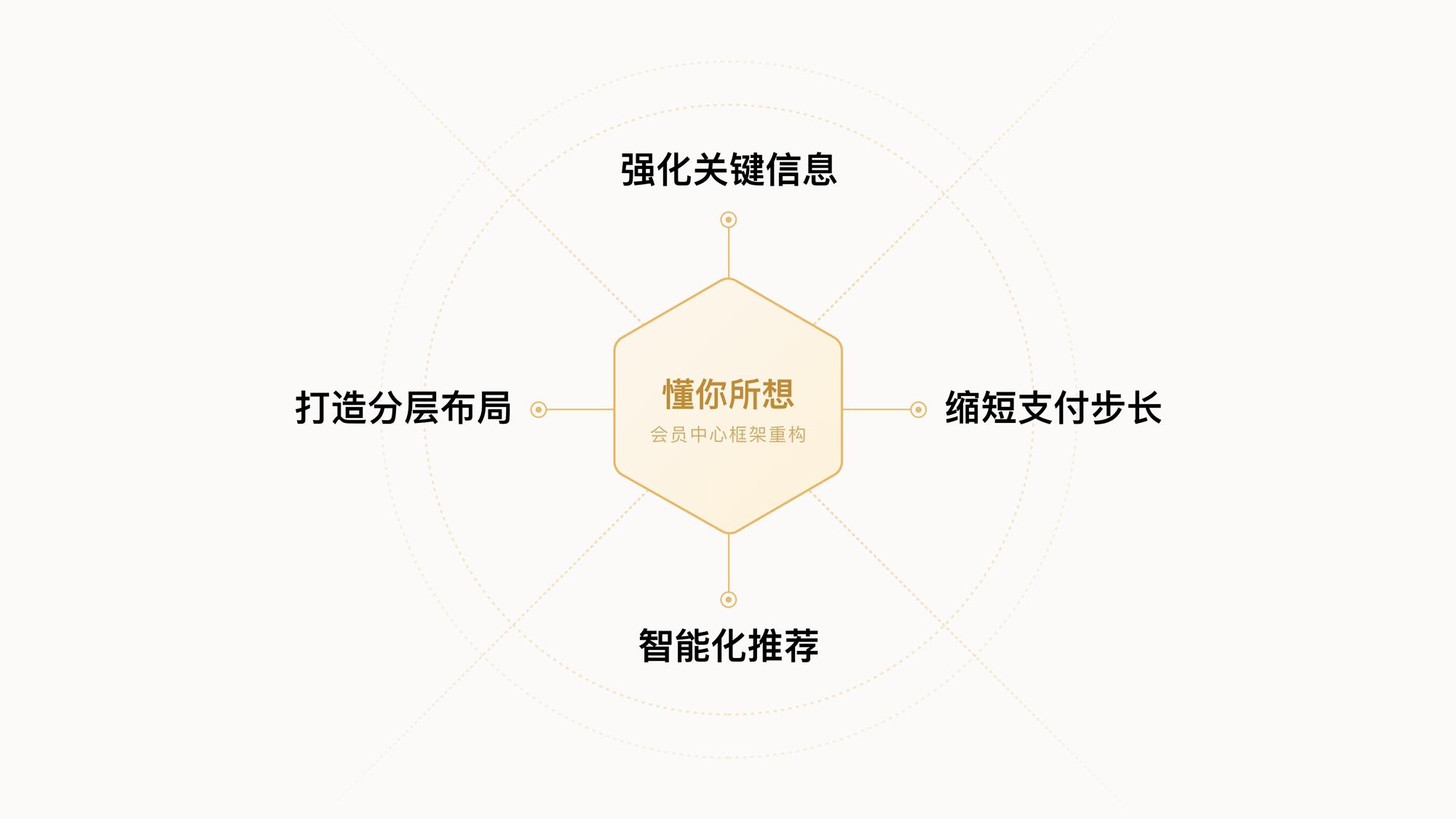百度网盘会员中心-体验设计升级