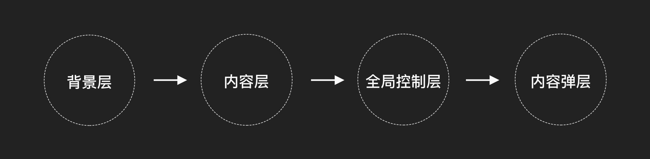 中台系统基础知识- 系统布局