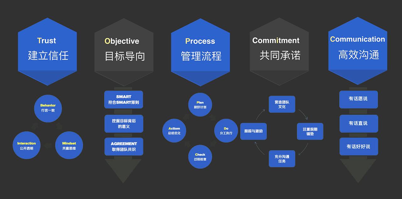 设计团队管理经验总结