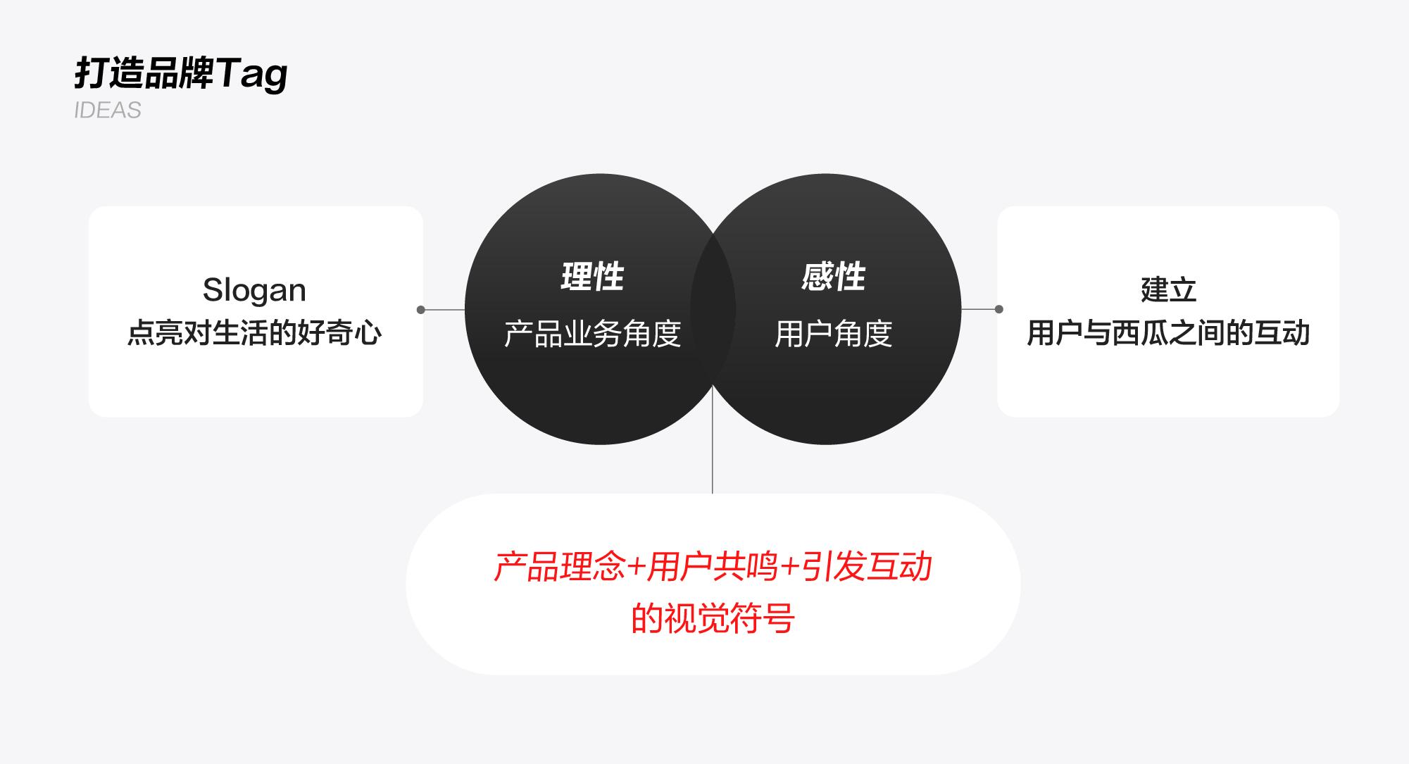 西瓜视频品牌升级大揭秘!
