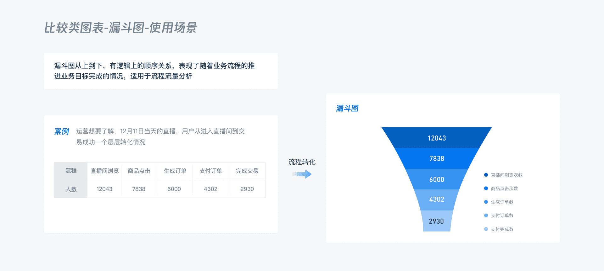 B端产品设计 数据可视化图表选择篇