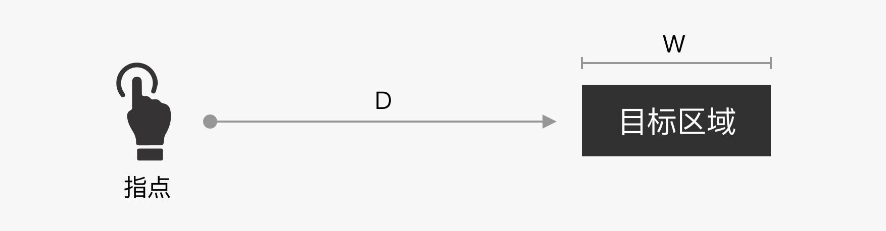 B端产品界面高屏效初探