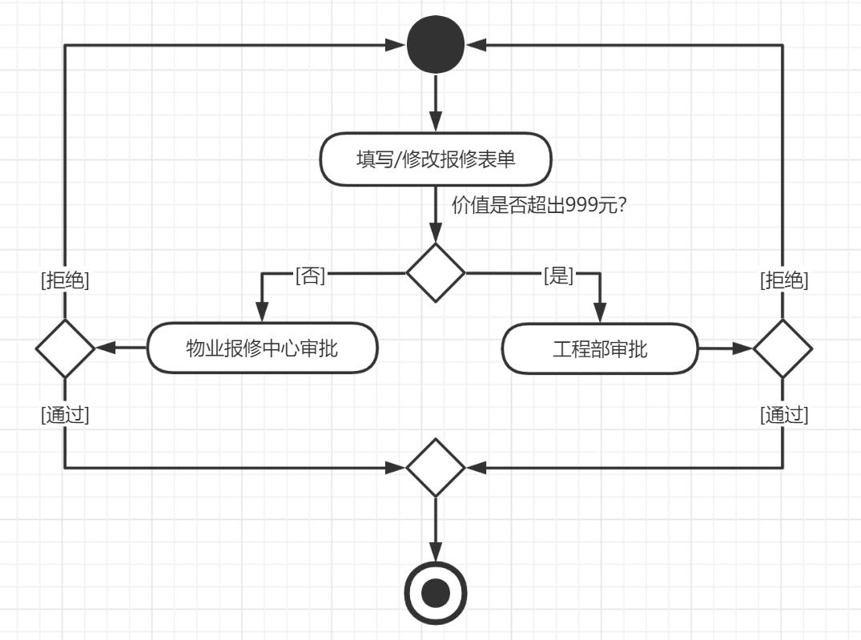 UML Designer(基础篇)